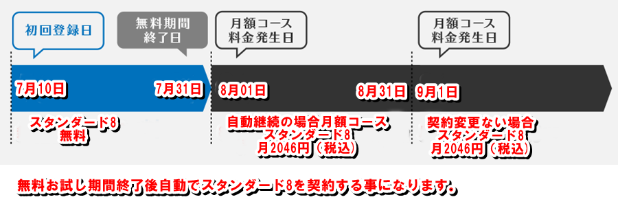 ゲオ宅配レンタル―無料期間